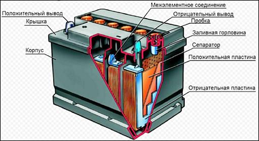 Как восстановить уравновешивающим зарядом аккумуляторную батарею?